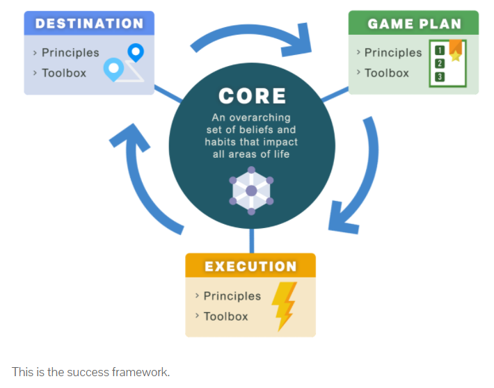 Success Framework concepts